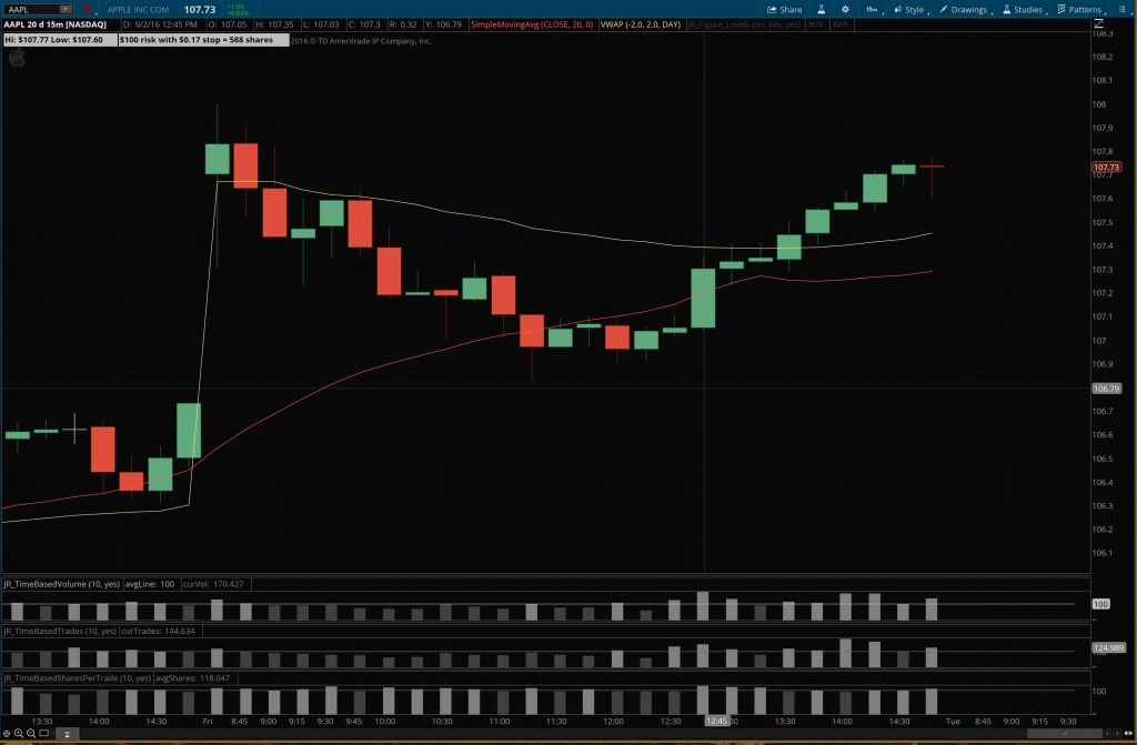 High Low Entry Stop Calculator - Example 15 minute chart