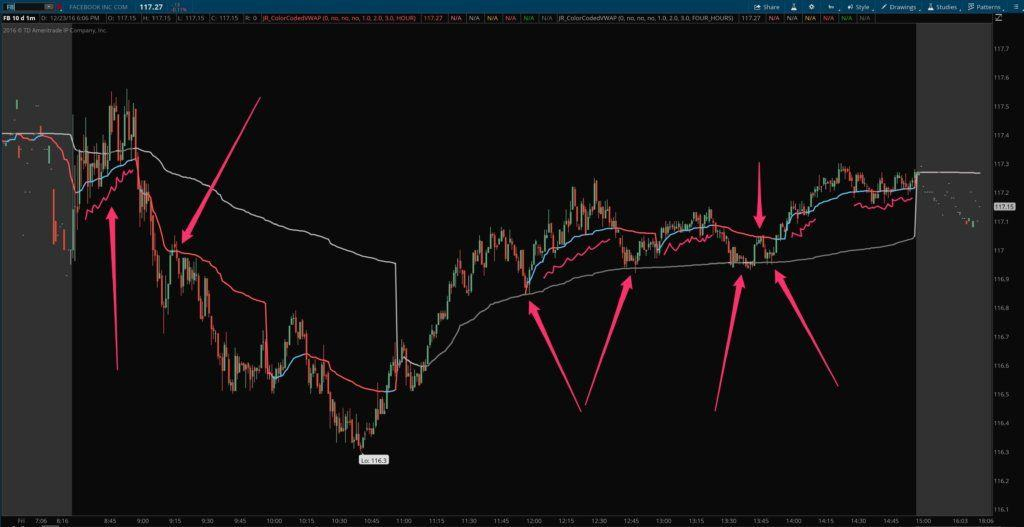 Four-hour and 1-hour intraday multiple timeframe VWAP for ThinkOrSwim