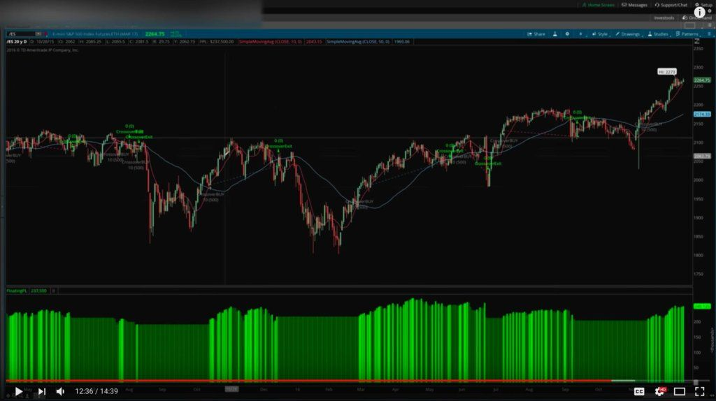 how to backtest Custom Trading Strategies in thinkorswim