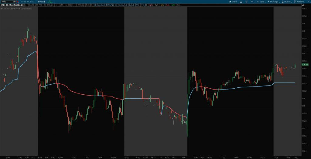 multiple timeframe color coded VWAP - daily for thinkorswim