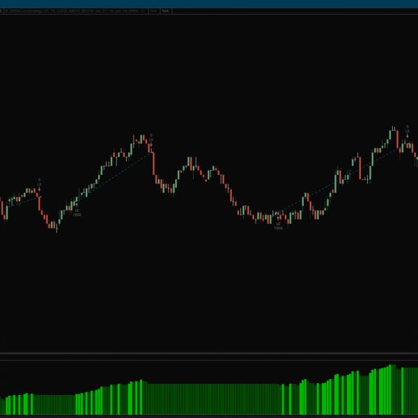 dema crossover indicator chart 2
