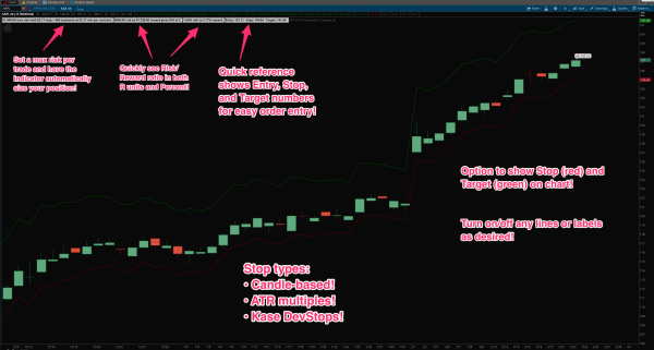 Thinkorswim position sizer chart example and label explanation