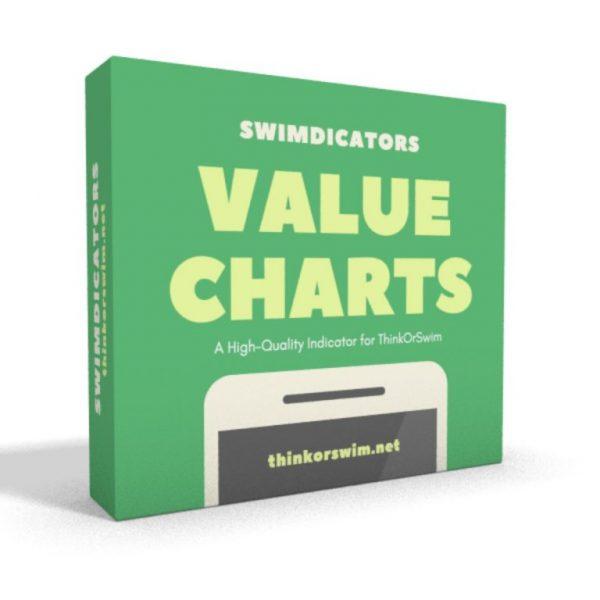 ValueCharts for Thinkorswim indicator box
