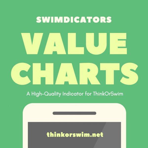 valuecharts for thinkorswim indicator package